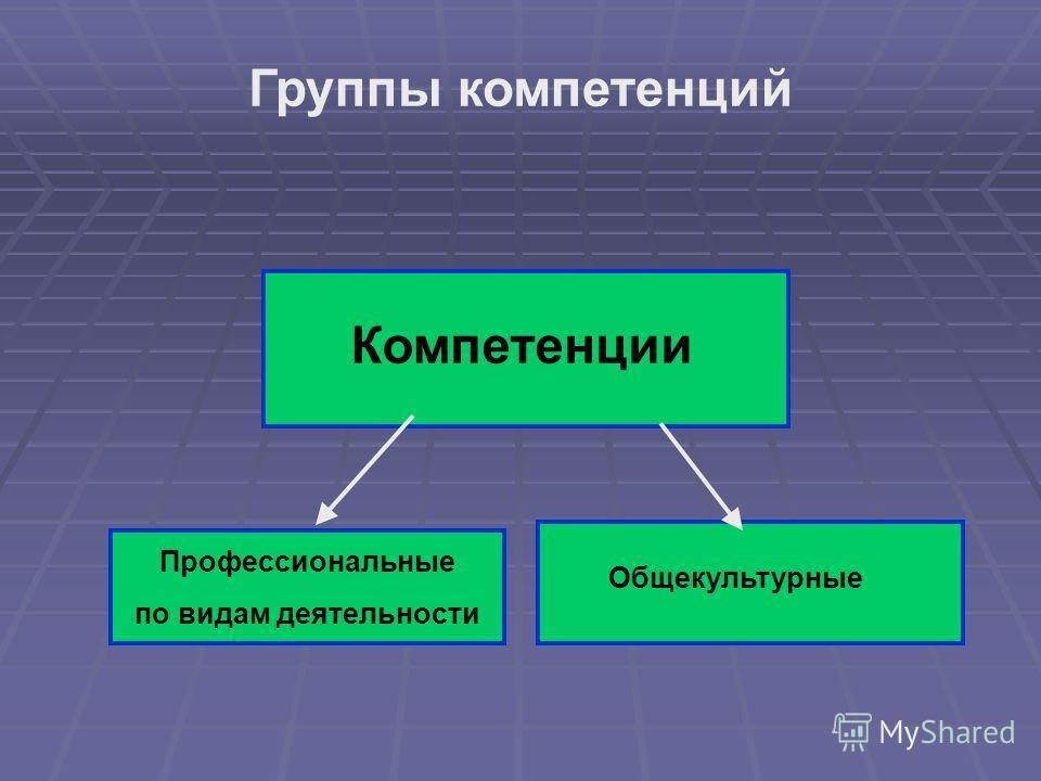 Группы компетенций Компетенции Профессиональные по видам деятельности Общекультурные