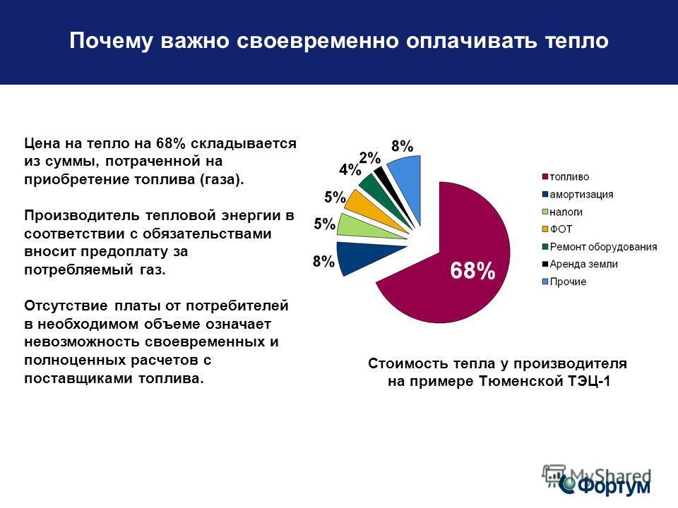 Стоимость тепла у производителя на примере Тюменской ТЭЦ-1 Почему важно своевременно оплачивать тепло Цена на тепло на 68% складывается из суммы, потраченной на приобретение топлива (газа). Производитель тепловой энергии в соответствии с обязательств