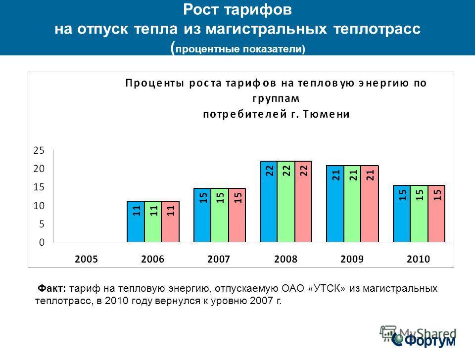 Рост тарифов на отпуск тепла из магистральных теплотрасс ( процентные показатели) Факт: тариф на тепловую энергию, отпускаемую ОАО «УТСК» из магистральных теплотрасс, в 2010 году вернулся к уровню 2007 г.