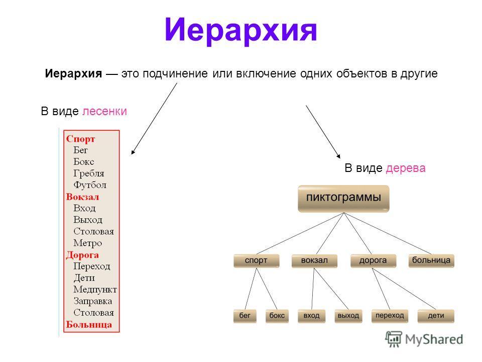 Иерархия Иерархия это подчинение или включение одних объектов в другие В виде лесенки В виде дерева