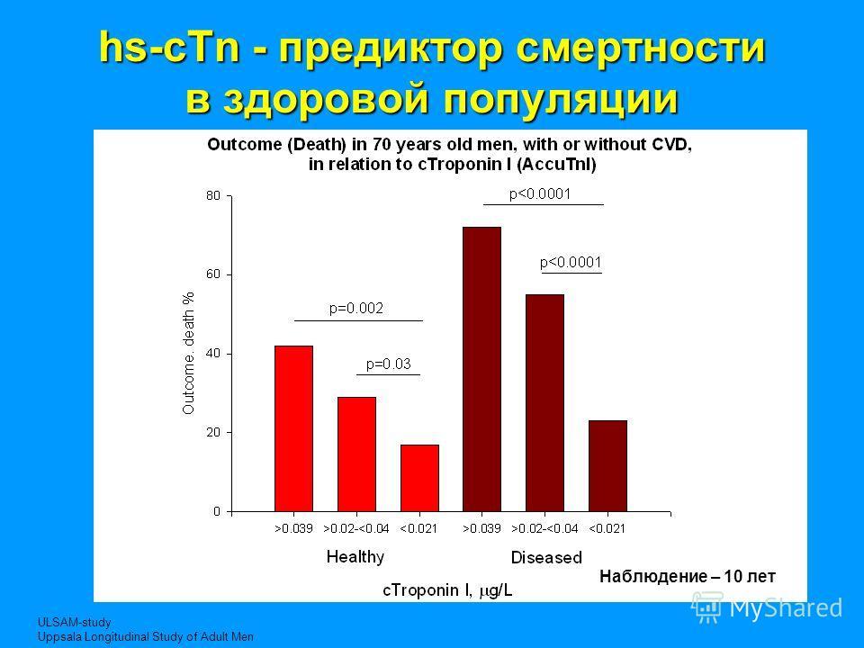 hs-cTn - предиктор смертности в здоровой популяции Наблюдение – 10 лет ULSAM-study Uppsala Longitudinal Study of Adult Men