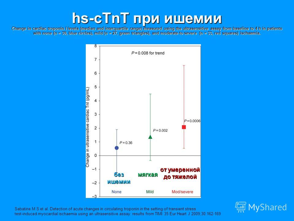 hs-cTnT при ишемии Change in cardiac troponin I levels (median and interquartile range) measured using the ultrasensitive assay from baseline to 4 h in patients with none (n = 39, blue circles), mild (n = 27, green triangles), and moderate-to-severe