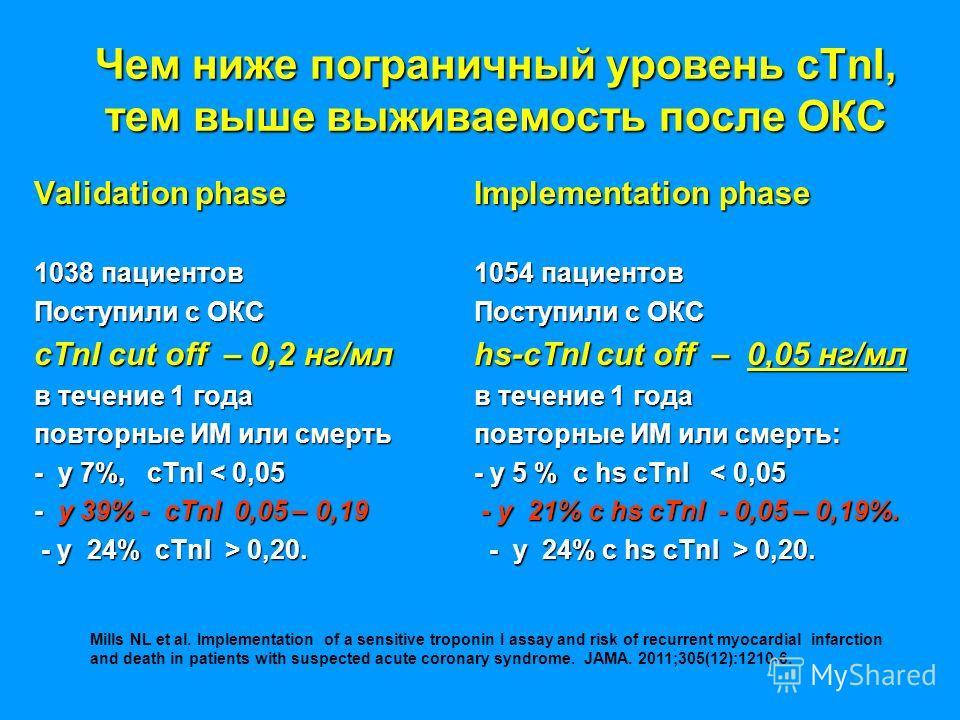 Чем ниже пограничный уровень cTnI, тем выше выживаемость после ОКС Validation phase 1038 пациентов Поступили с ОКС cTnI cut off – 0,2 нг/мл в течение 1 года повторные ИМ или смерть - у 7%, cTnI < 0,05 - у 39% - cTnI 0,05 – 0,19 - у 24% cTnI > 0,20. -