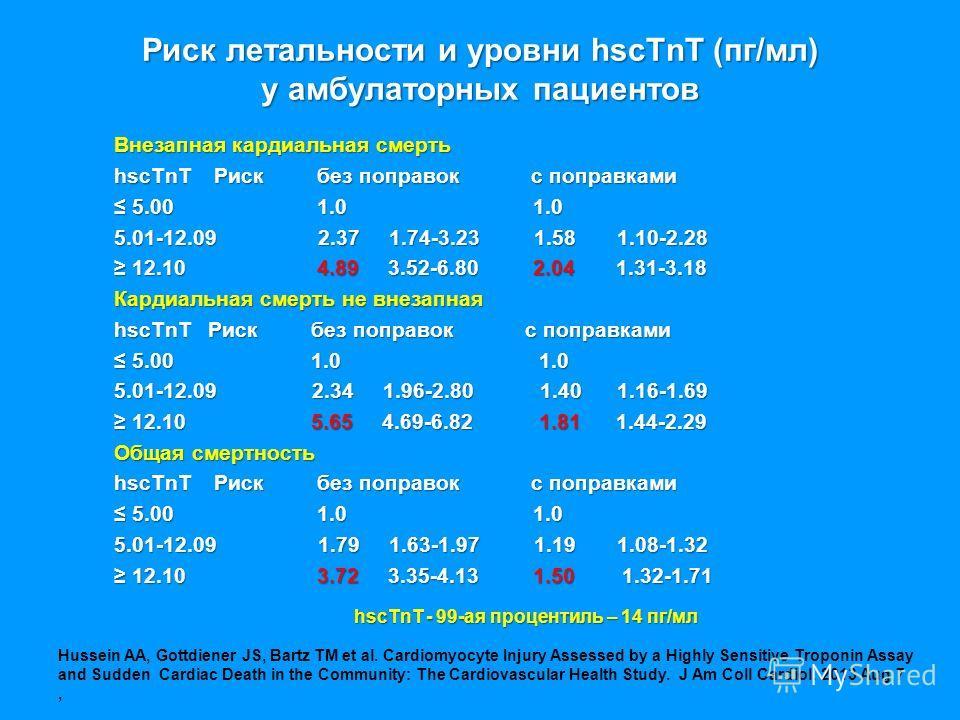 Риск летальности и уровни hscTnT (пг/мл) у амбулаторных пациентов Внезапная кардиальная смерть hscTnT Риск без поправок с поправками 5.00 1.0 1.0 5.00 1.0 1.0 5.01-12.09 2.37 1.74-3.23 1.58 1.10-2.28 12.10 4.89 3.52-6.80 2.04 1.31-3.18 12.10 4.89 3.5
