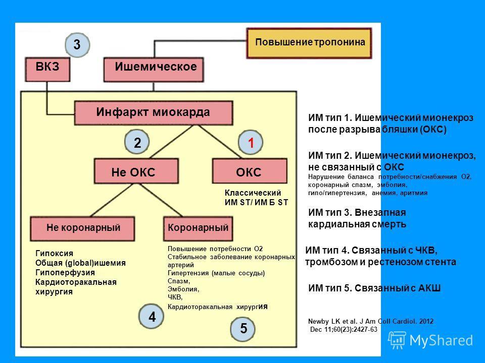 3 ИМ тип 3. Внезапная кардиальная смерть ВКЗ Повышение тропонина Ишемическое Инфаркт миокарда Не ОКСОКС Классический ИМ ST/ ИМ Б ST Гипоксия Общая (global)ишемия Гипоперфузия Кардиоторакальная хирургия Повышение потребности О2 Стабильное заболевание