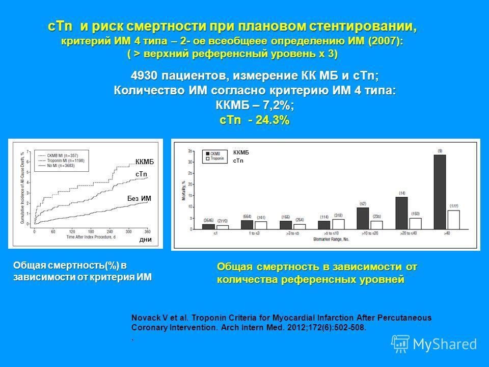 cTn и риск смертности при плановом стентировании, критерий ИМ 4 типа – 2- ое всеобщеее определению ИМ (2007): ( > верхний референсный уровень х 3) 4930 пациентов, измерение КК МБ и cTn; Количество ИМ согласно критерию ИМ 4 типа: ККМБ – 7,2%; cTn - 24