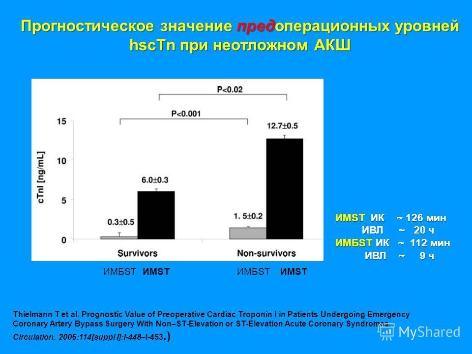 Прогностическое значение предоперационных уровней hscTn при неотложном АКШ ИМST ИК ~ 126 мин ИВЛ ~ 20 ч ИВЛ ~ 20 ч ИМБST ИК ~ 112 мин ИВЛ ~ 9 ч ИВЛ ~ 9 ч ИМБST ИМST Thielmann T et al. Prognostic Value of Preoperative Cardiac Troponin I in Patients Un