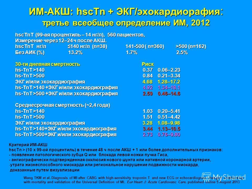 ИМ-АКШ: hscTn + ЭКГ/эхокардиорафия : третье всеобщее определение ИМ, 2012 hscTnT (99-ая процентиль – 14 нг/л), 560 пациентов, Измерение через 12–24 ч после АКШ. hscTnT нг/л 140 нг/л (n=38) 141-500 ( n=360) >500 (n=162) Без АИК (%) 13.2% 1.7% 2.5% 30-