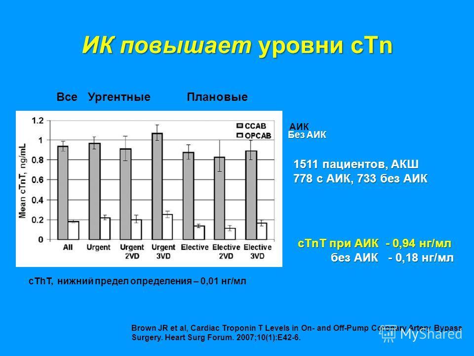 ИК повышает уровни cTn 1511 пациентов, АКШ 778 с АИК, 733 без АИК cThT, нижний предел определения – 0,01 нг/мл ВсеУргентныеПлановые cTnT при АИК - 0,94 нг/мл без АИК - 0,18 нг/мл АИК Без АИК Без АИК Brown JR et al, Cardiac Troponin T Levels in On- an
