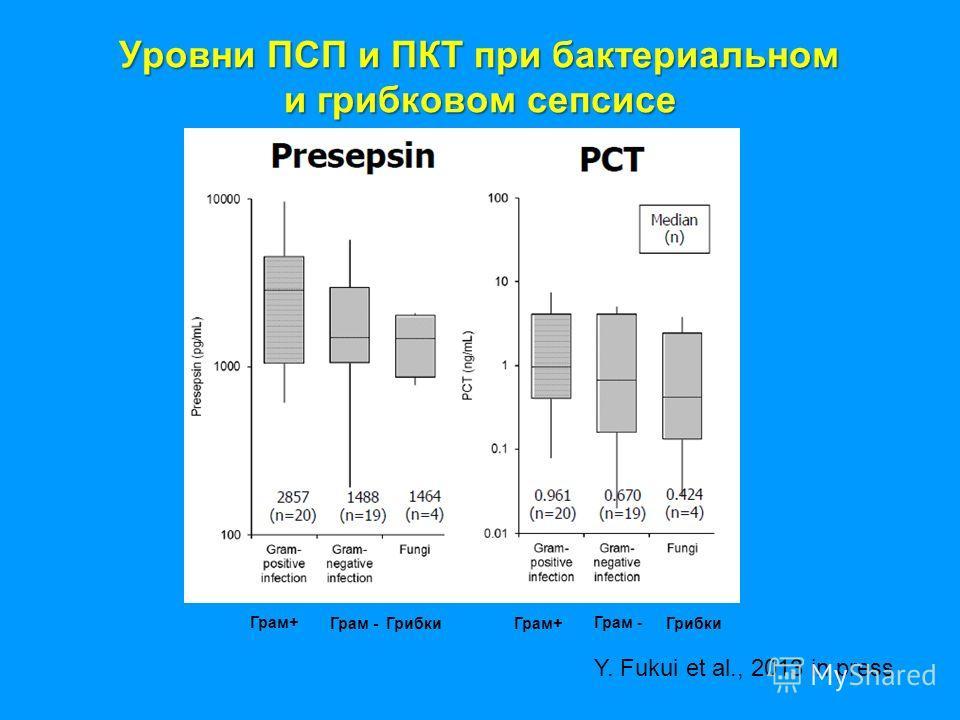 Уровни ПСП и ПКТ при бактериальном и грибковом сепсисе Грам+ Грам - Грибки Y. Fukui et al., 2013 in press