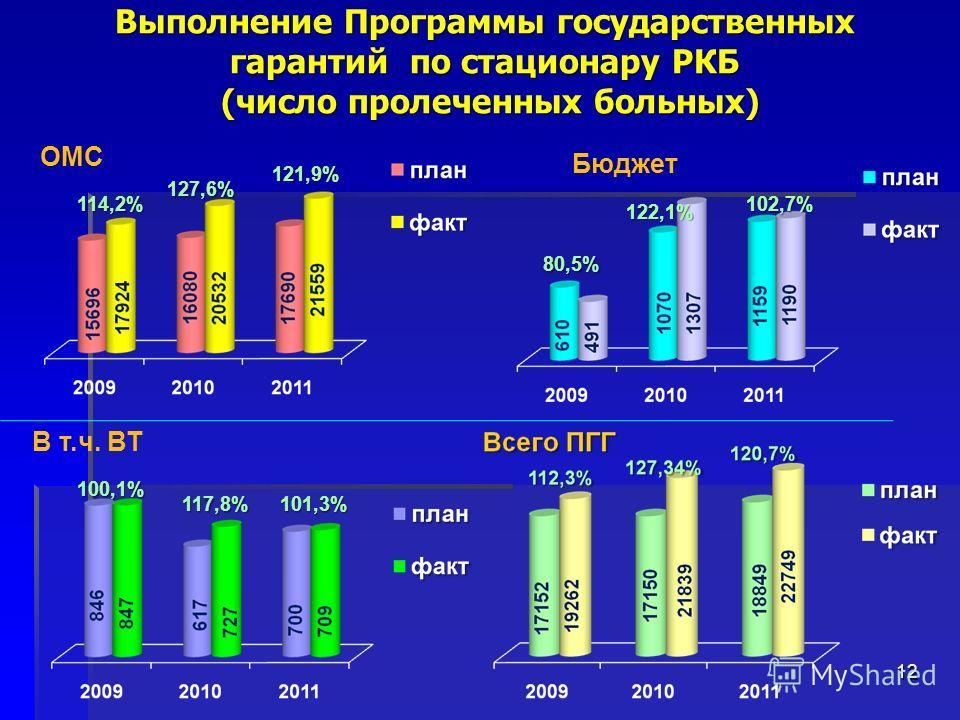 Выполнение Программы государственных гарантий по стационару РКБ (число пролеченных больных) 12 Бюджет ОМС 114,2% 127,6% 121,9% 80,5% 122,1% 102,7% В т.ч. ВТ 100,1% 117,8%101,3%