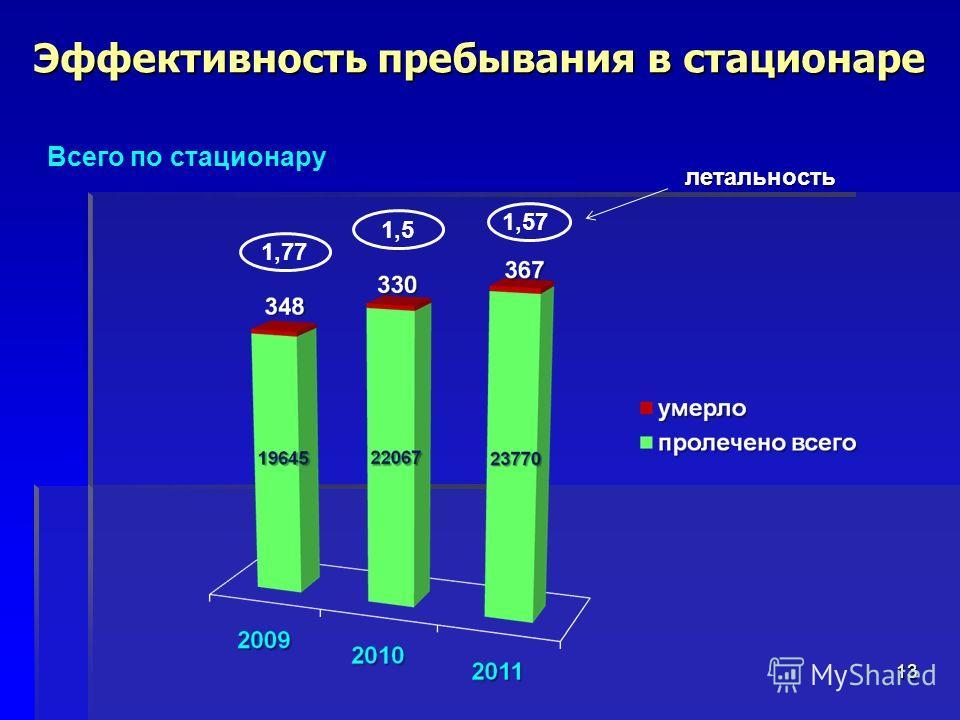 Эффективность пребывания в стационаре 13 Всего по стационару 1,77 1,5 1,57 летальность