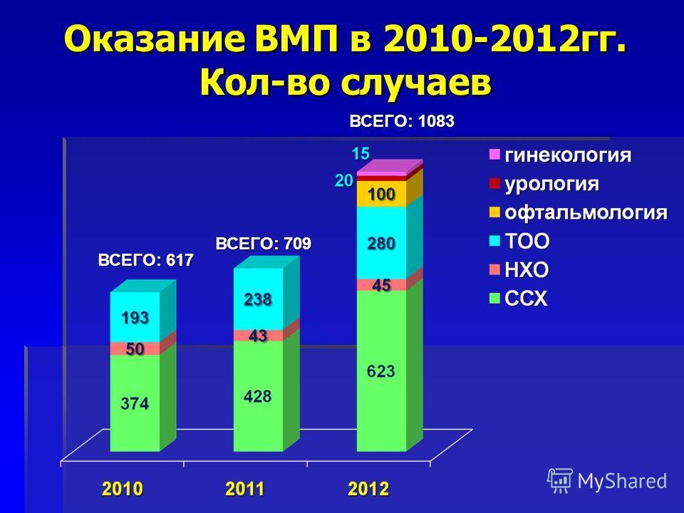 Оказание ВМП в 2010-2012гг. Кол-во случаев ВСЕГО: 617 ВСЕГО: 709 ВСЕГО: 1083