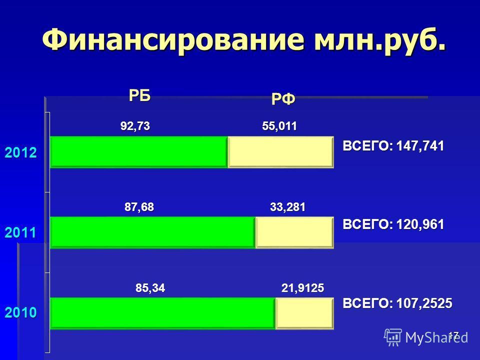 Финансирование млн.руб. 17 ВСЕГО: 147,741 ВСЕГО: 120,961 ВСЕГО: 107,2525 РБ РФ