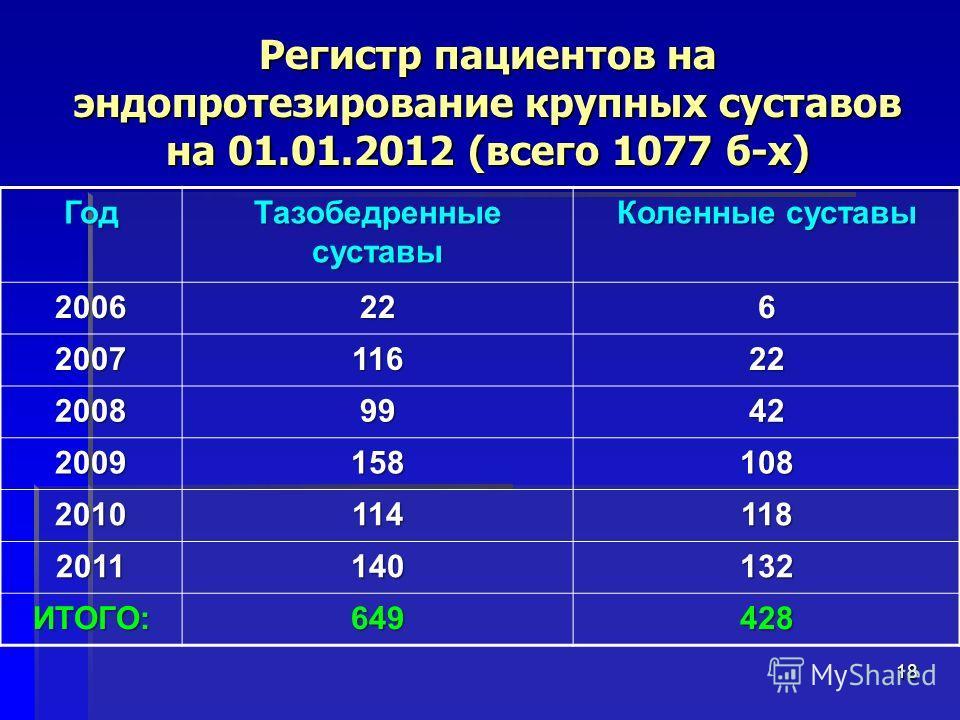 Регистр пациентов на эндопротезирование крупных суставов на 01.01.2012 (всего 1077 б-х) 18 Год Тазобедренные суставы Коленные суставы 2006226 200711622 20089942 2009158108 2010114118 2011140132 ИТОГО:649428