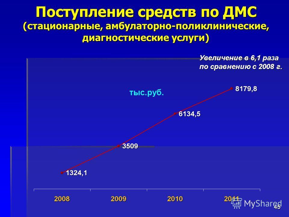 45 Поступление средств по ДМС (стационарные, амбулаторно-поликлинические, диагностические услуги) тыс.руб. Увеличение в 6,1 раза по сравнению с 2008 г.
