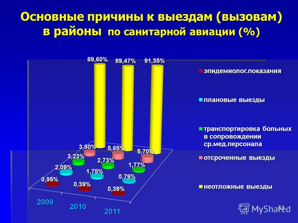 51 Основные причины к выездам (вызовам) в районы по санитарной авиации (%)