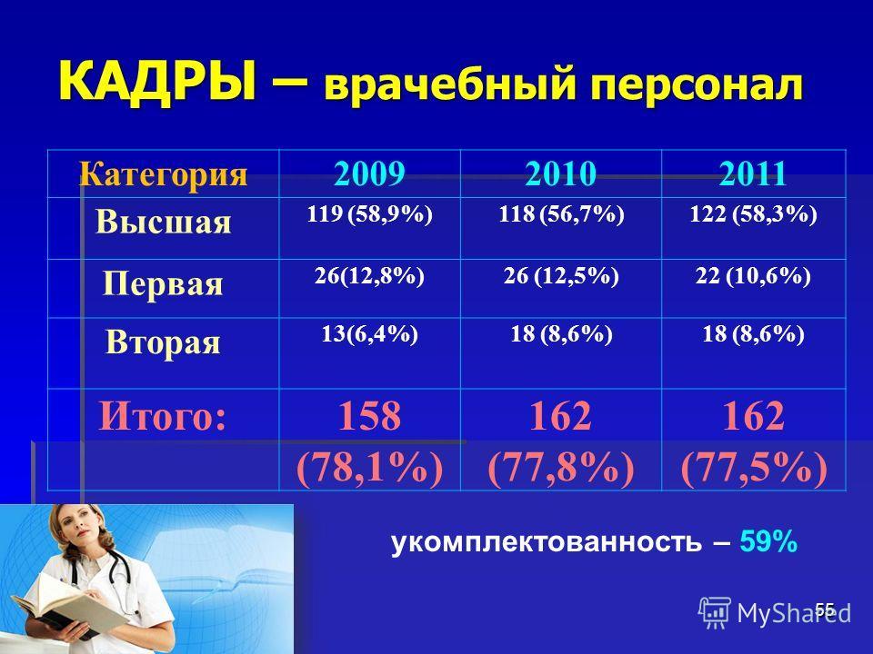 КАДРЫ – врачебный персонал 55 Категория200920102011 Высшая 119 (58,9%)118 (56,7%)122 (58,3%) Первая 26(12,8%)26 (12,5%)22 (10,6%) Вторая 13(6,4%)18 (8,6%) Итого:158 (78,1%) 162 (77,8%) 162 (77,5%) укомплектованность – 59%