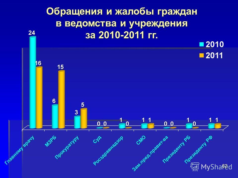 62 Обращения и жалобы граждан в ведомства и учреждения за 2010-2011 гг.
