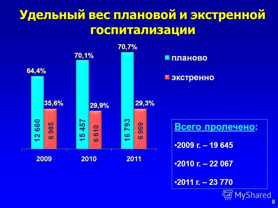 Удельный вес плановой и экстренной госпитализации 8 Всего пролечено: 2009 г. – 19 645 2010 г. – 22 067 2011 г. – 23 770 64,4% 35,6% 70,1% 29,9% 70,7% 29,3%