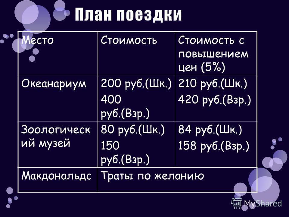 МестоСтоимостьСтоимость с повышением цен (5%) Океанариум200 руб.(Шк.) 400 руб.(Взр.) 210 руб.(Шк.) 420 руб.(Взр.) Зоологическ ий музей 80 руб.(Шк.) 150 руб.(Взр.) 84 руб.(Шк.) 158 руб.(Взр.) МакдональдсТраты по желанию