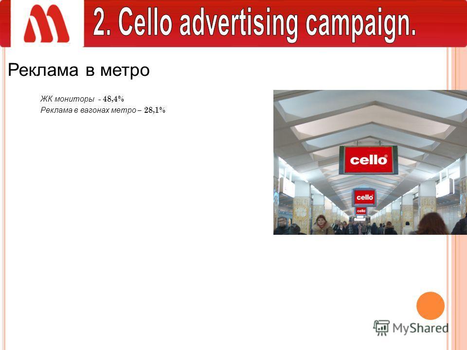 Реклама в метро ЖК мониторы - 48,4% Реклама в вагонах метро – 28,1%