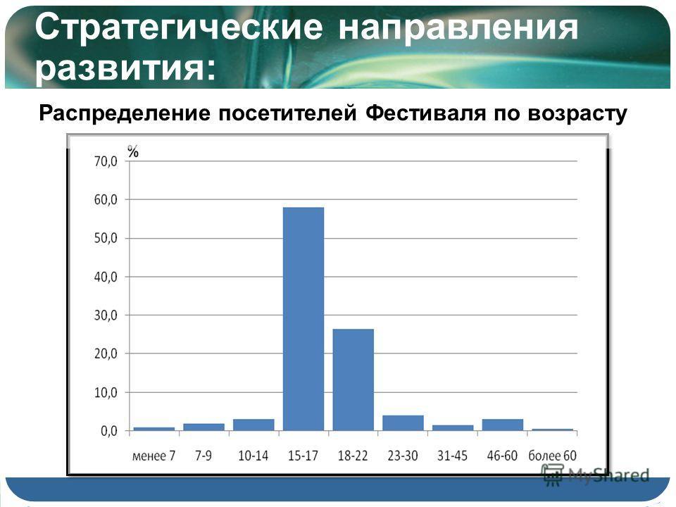 Распределение посетителей Фестиваля по возрасту Стратегические направления развития: