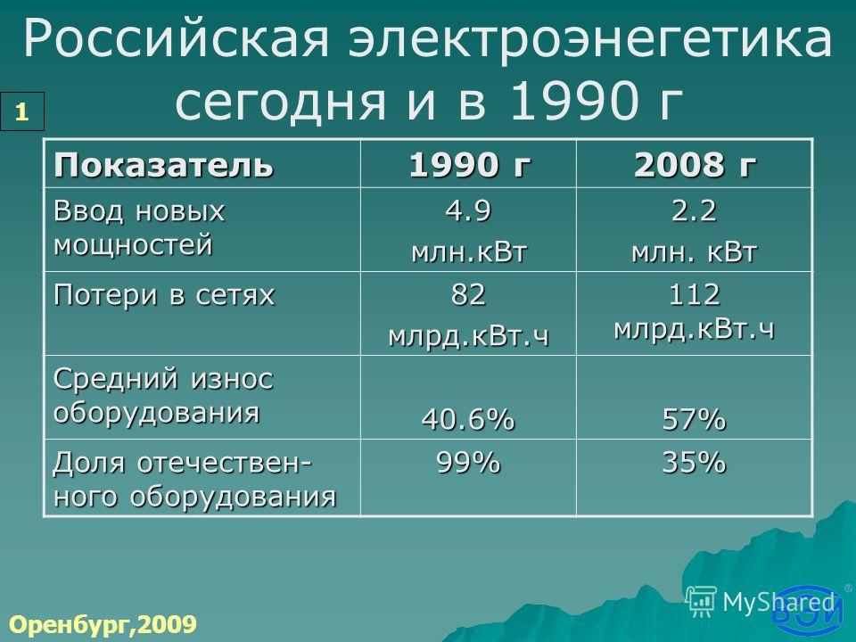 Российская электроэнегетика сегодня и в 1990 гПоказатель 1990 г 2008 г Ввод новых мощностей 4.9млн.кВт2.2 млн. кВт Потери в сетях 82млрд.кВт.ч 112 млрд.кВт.ч Средний износ оборудования 40.6%57% Доля отечествен- ного оборудования 99%35% Оренбург,2009