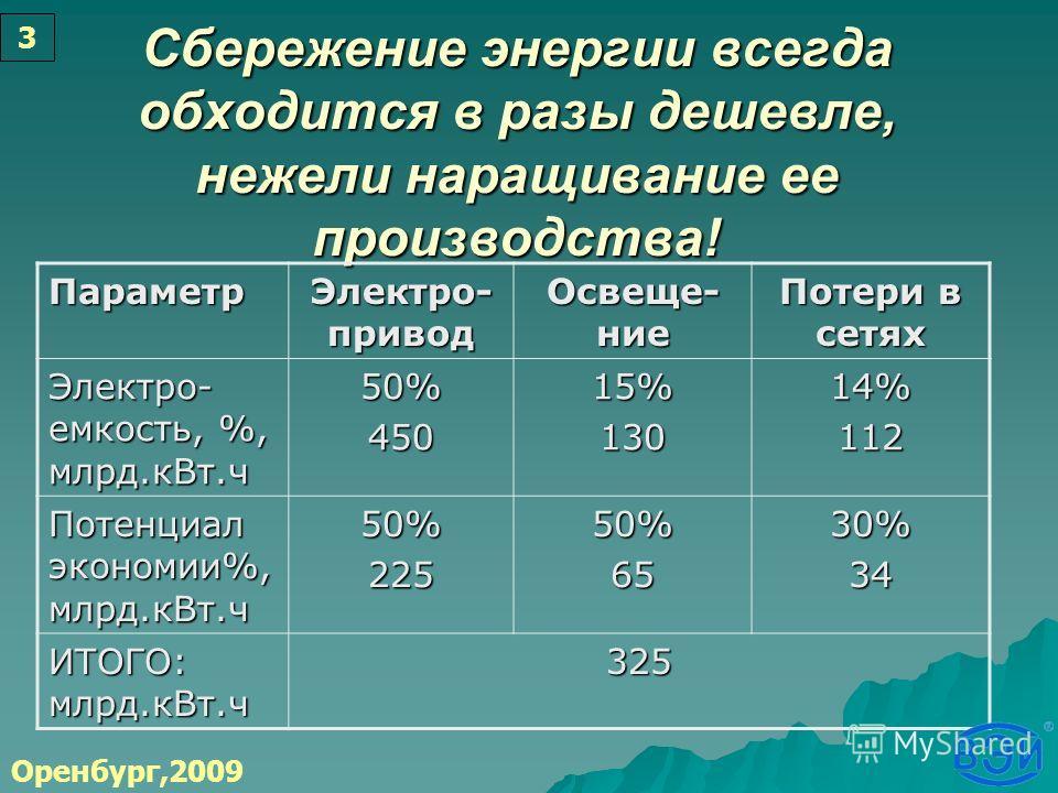 Сбережение энергии всегда обходится в разы дешевле, нежели наращивание ее производства! Параметр Электро- привод Освеще- ние Потери в сетях Электро- емкость, %, млрд.кВт.ч 50%45015%13014%112 Потенциал экономии%, млрд.кВт.ч 50%22550%6530%34 ИТОГО: млр