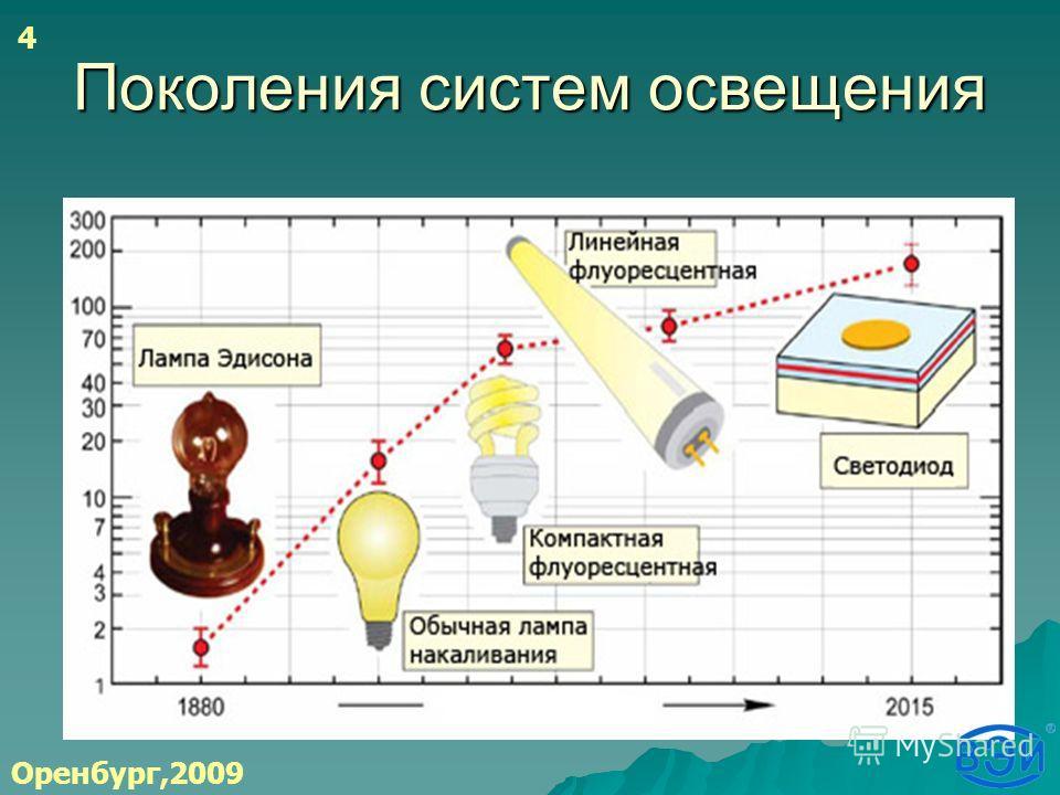 Поколения систем освещения Оренбург,2009 4