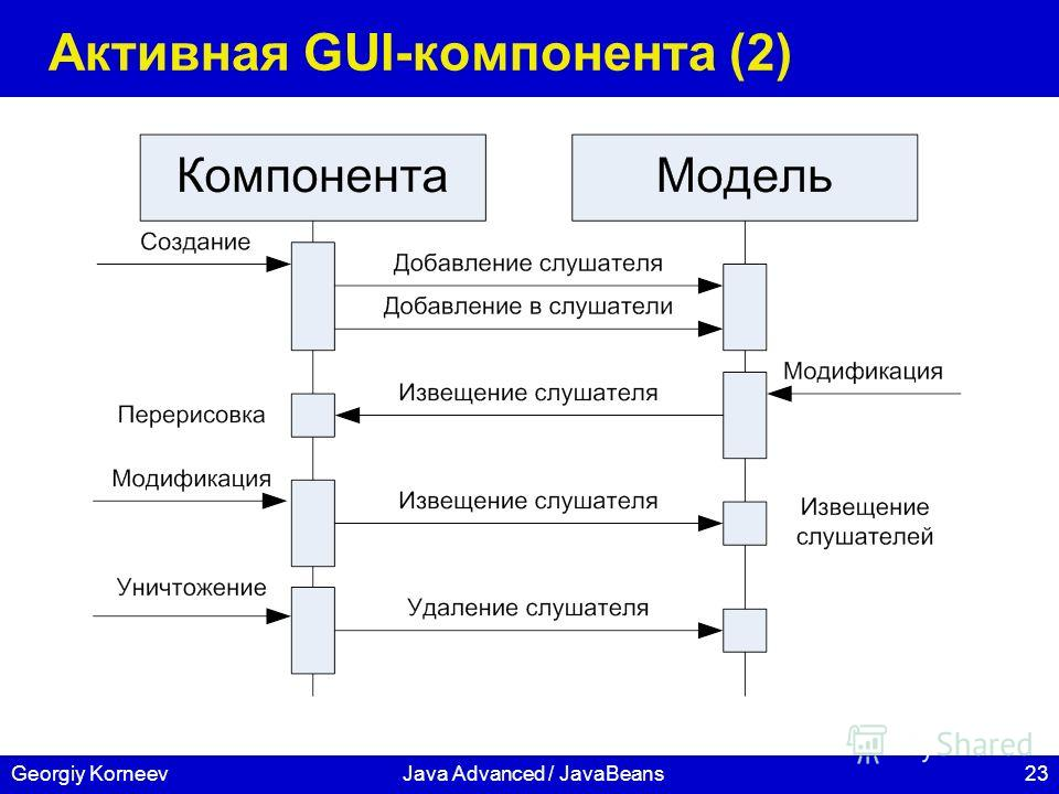 23Georgiy KorneevJava Advanced / JavaBeans Активная GUI-компонента (2)