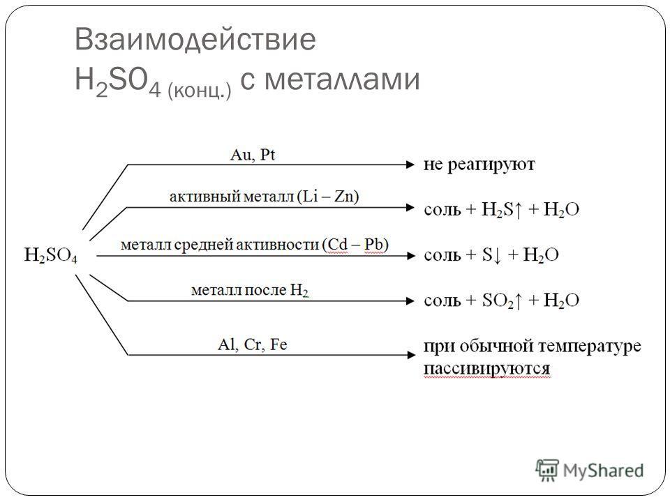 Взаимодействие H 2 SO 4 ( конц.) с металлами