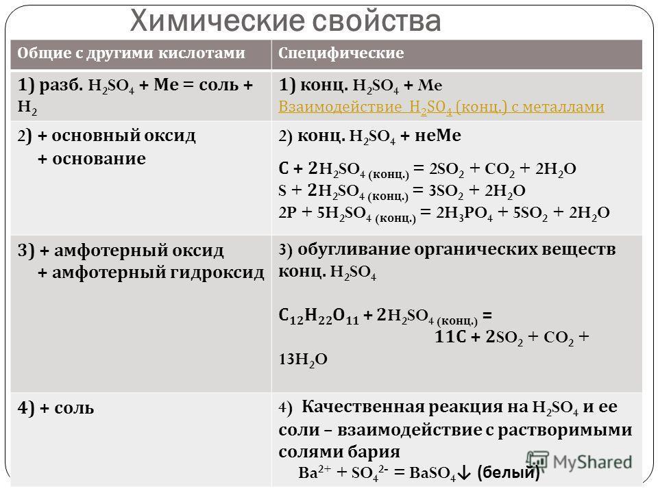 Химические свойства Общие с другими кислотамиСпецифические 1) разб. H 2 SO 4 + Ме = соль + H 2 1) конц. H 2 SO 4 + Me Взаимодействие H 2 SO 4 ( конц.) с металлами 2) + основный оксид + основание 2) конц. H 2 SO 4 + неМе С + 2H 2 SO 4 ( конц.) = 2SO 2