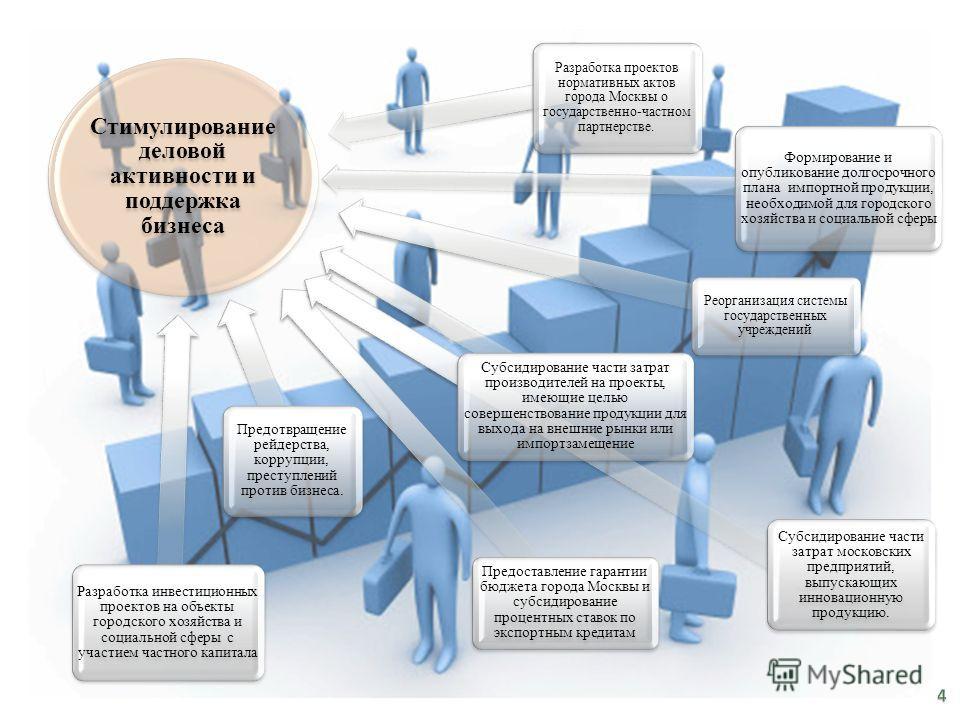Стимулирование деловой активности и поддержка бизнеса Разработка инвестиционных проектов на объекты городского хозяйства и социальной сферы с участием частного капитала Предоставление гарантии бюджета города Москвы и субсидирование процентных ставок