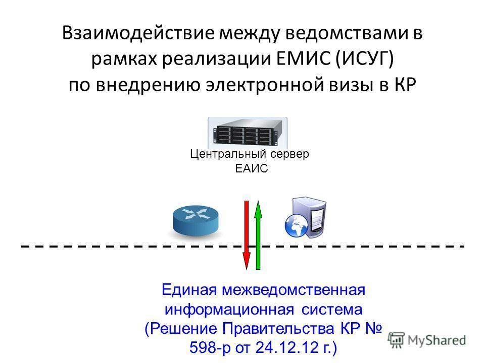 Взаимодействие между ведомствами в рамках реализации ЕМИС (ИСУГ) по внедрению электронной визы в КР Центральный сервер ЕАИС Единая межведомственная информационная система (Решение Правительства КР 598-р от 24.12.12 г.)