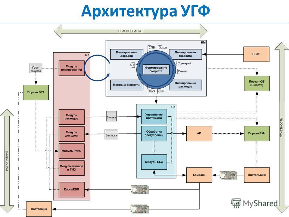 Архитектура УГФ Министерство финансов Кыргызской Республики