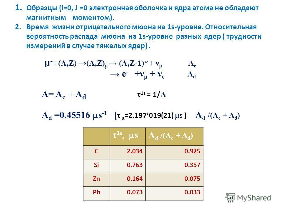 1. Образцы (I=0, J =0 электронная оболочка и ядра атома не обладают магнитным моментом). 2. Время жизни отрицательного мюона на 1s-уровне. Относительная вероятность распада мюона на 1s-уровне разных ядер ( трудности измерений в случае тяжелых ядер).