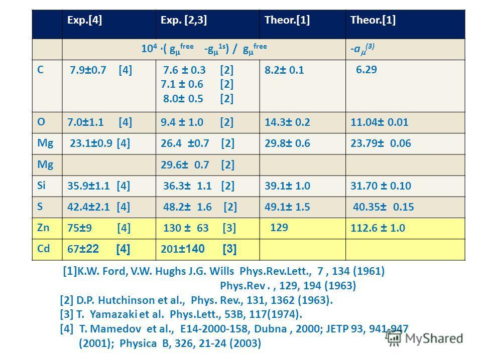 Exp.[4]Exp. [2,3]Theor.[1] 10 4 ·( g free -g 1s ) / g free -a (3) C 7.9 ± 0.7 [4] 7.6 ± 0.3 [2] 7.1 ± 0.6 [2] 8.0 ± 0.5 [2] 8.2 ± 0.1 6.29 O7.0 ± 1.1 [4]9.4 ± 1.0 [2]14.3 ± 0.211.04 ± 0.01 Mg 23.1 ± 0.9 [4]26.4 ± 0.7 [2]29.8 ± 0.623.79 ± 0.06 Mg29.6