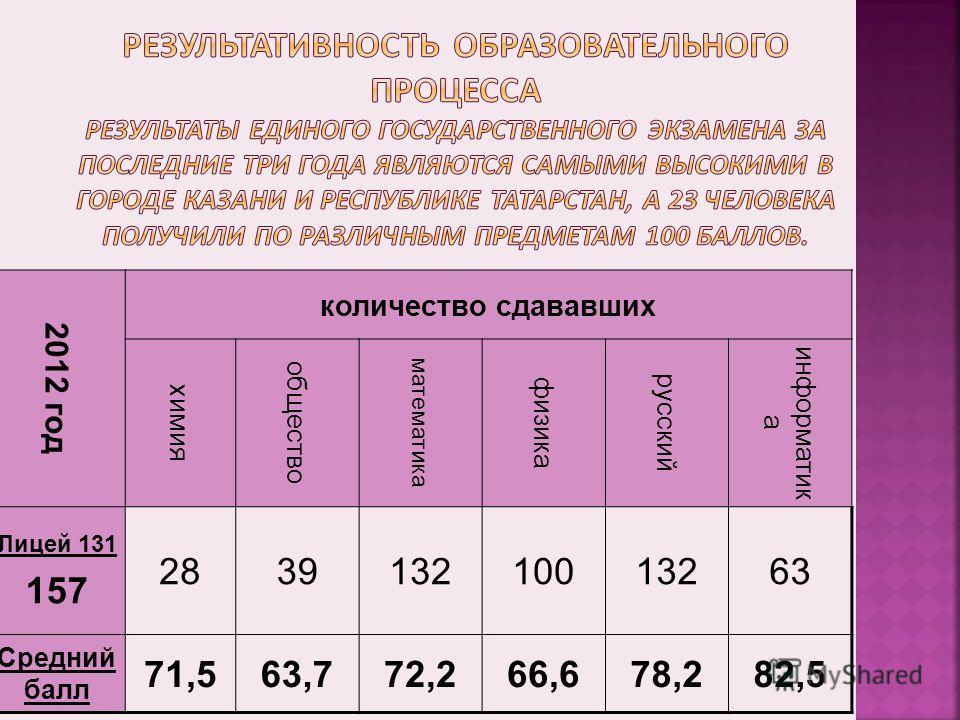 2012 год количество сдававших химия общество математика физика русский информатик а Лицей 131 157 283913210013263 Средний балл 71,563,772,266,678,282,5