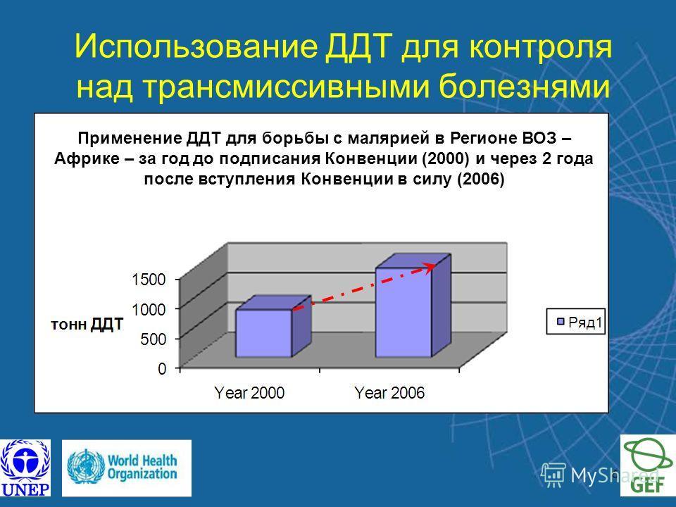 6 Использование ДДТ для контроля над трансмиссивными болезнями Применение ДДТ для борьбы с малярией в Регионе ВОЗ – Африке – за год до подписания Конвенции (2000) и через 2 года после вступления Конвенции в силу (2006)