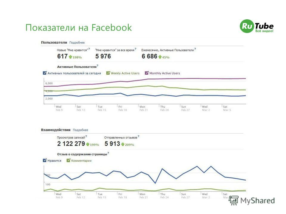 Показатели на Facebook