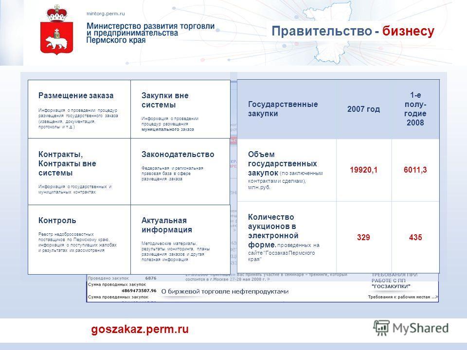 goszakaz.perm.ru Государственные закупки 2007 год 1-е полу- годие 2008 Объем государственных закупок (по заключенным контрактам и сделкам), млн.руб. 19920,16011,3 Количество аукционов в электронной форме, проведенных на сайте