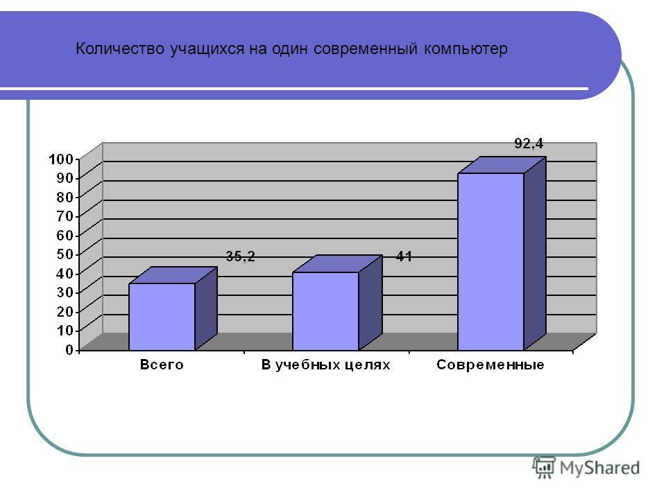 Количество учащихся на один современный компьютер