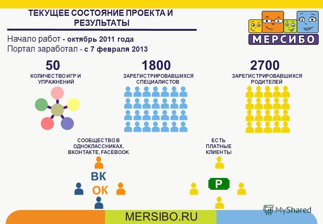 ТЕКУЩЕЕ СОСТОЯНИЕ ПРОЕКТА И РЕЗУЛЬТАТЫ Начало работ - октябрь 2011 года Портал заработал - с 7 февраля 2013 50 КОЛИЧЕСТВО ИГР И УПРАЖНЕНИЙ 1800 ЗАРЕГИСТРИРОВАВШИХСЯ СПЕЦИАЛИСТОВ 2700 ЗАРЕГИСТРИРОВАВШИХСЯ РОДИТЕЛЕЙ СООБЩЕСТВО В ОДНОКЛАССНИКАХ, ВКОНТАК