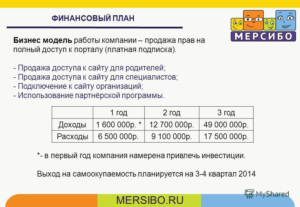 ФИНАНСОВЫЙ ПЛАН MERSIBO.RU 1 год2 год3 год Доходы1 600 000р. *12 700 000р.49 000 000р. Расходы6 500 000р.9 100 000р.17 500 000р. *- в первый год компания намерена привлечь инвестиции. Выход на самоокупаемость планируется на 3-4 квартал 2014 Бизнес мо