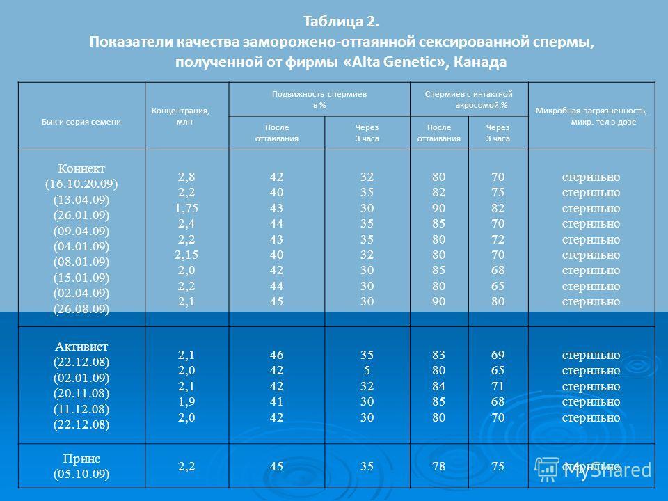 Таблица 2. Показатели качества заморожено-оттаянной сексированной спермы, полученной от фирмы «Alta Genetic», Канада Бык и серия семени Концентрация, млн Подвижность спермиев в % Спермиев с интактной акросомой,% Микробная загрязненность, микр. тел в