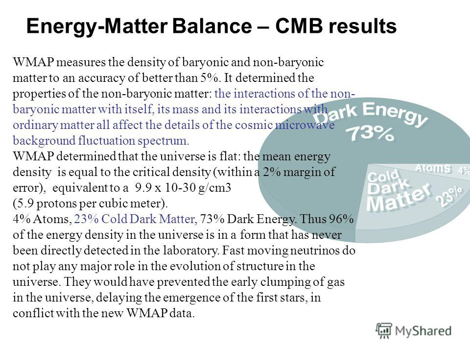 Energy-Matter Balance – CMB results WMAP measures the density of baryonic and non-baryonic matter to an accuracy of better than 5%. It determined the properties of the non-baryonic matter: the interactions of the non- baryonic matter with itself, its