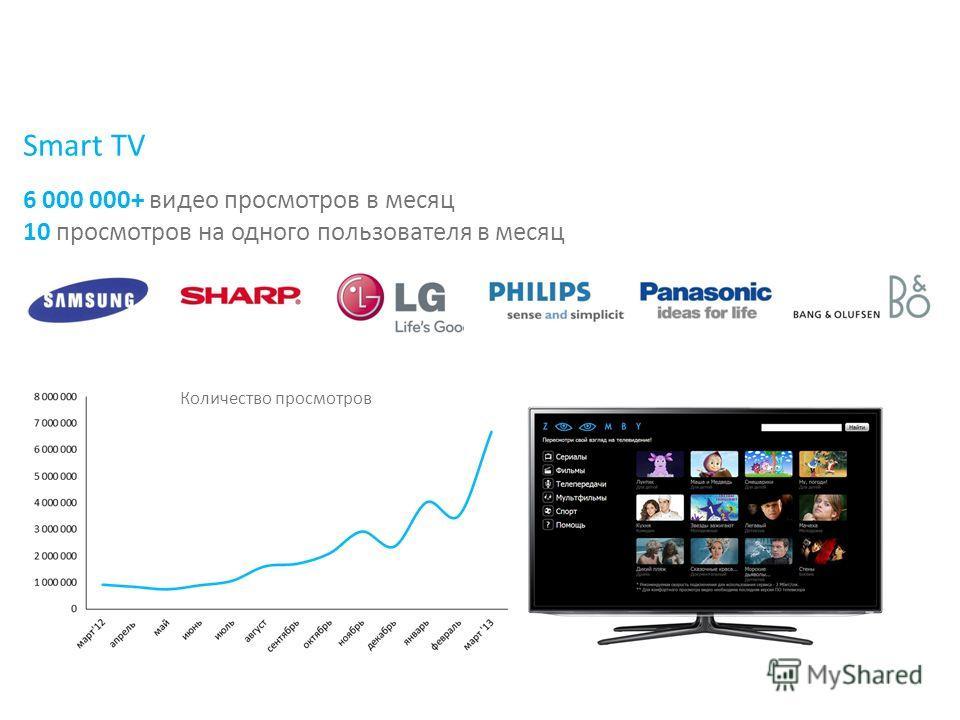 6 000 000+ видео просмотров в месяц 10 просмотров на одного пользователя в месяц Smart TV Количество просмотров