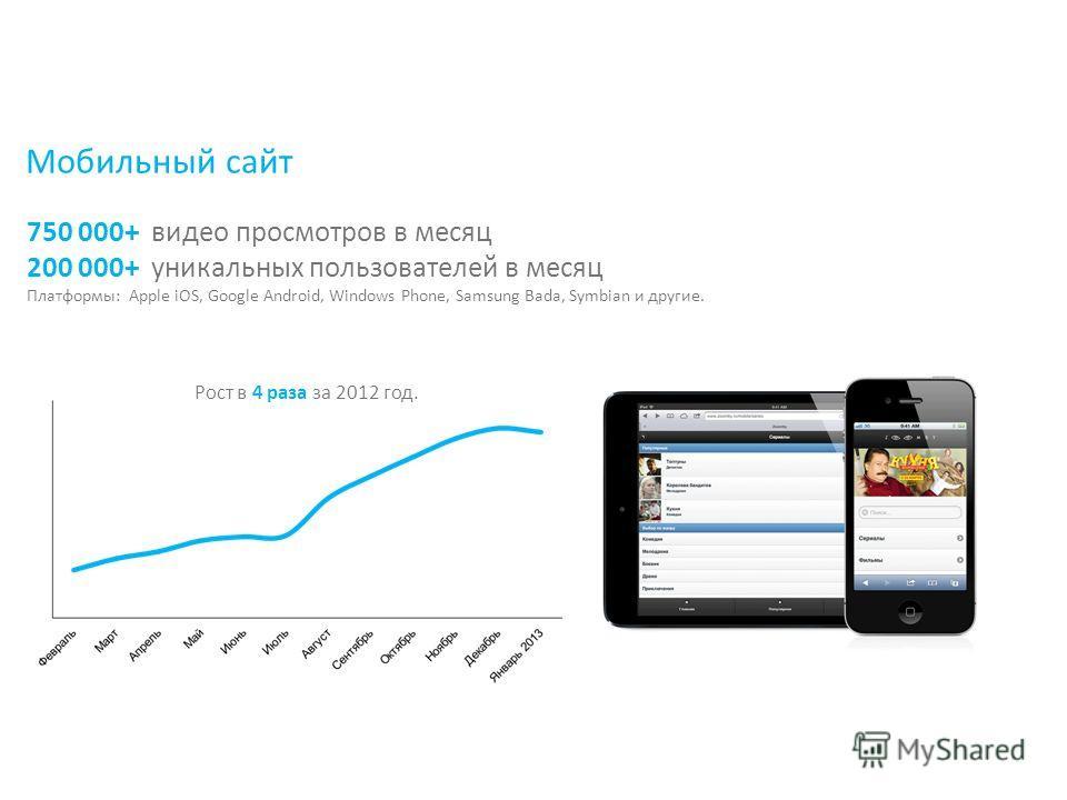 750 000+ видео просмотров в месяц 200 000+ уникальных пользователей в месяц Платформы: Apple iOS, Google Android, Windows Phone, Samsung Bada, Symbian и другие. Мобильный сайт Рост в 4 раза за 2012 год.