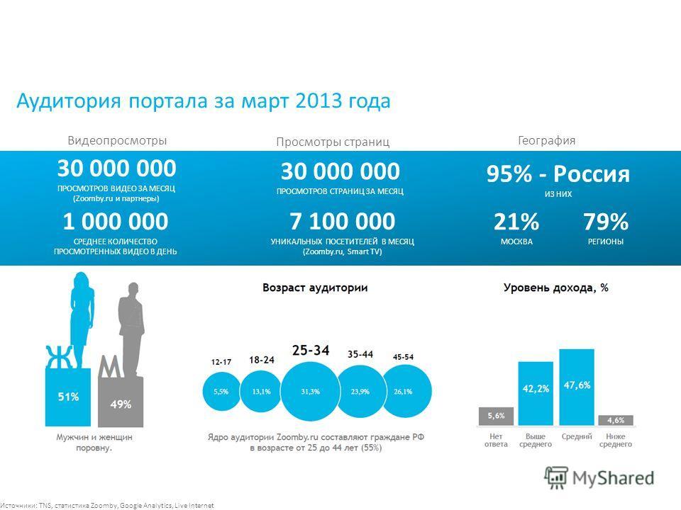 Аудитория портала за март 2013 года 30 000 000 ПРОСМОТРОВ ВИДЕО ЗА МЕСЯЦ (Zoomby.ru и партнеры) 7 100 000 УНИКАЛЬНЫХ ПОСЕТИТЕЛЕЙ В МЕСЯЦ (Zoomby.ru, Smart TV) 1 000 000 СРЕДНЕЕ КОЛИЧЕСТВО ПРОСМОТРЕННЫХ ВИДЕО В ДЕНЬ 30 000 000 ПРОСМОТРОВ СТРАНИЦ ЗА МЕ